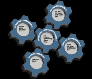 Qualitätsmanagement QM-Zertifizierung
